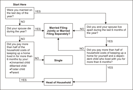 Flow chart of federal filing status. Copyright, MIT.edu.