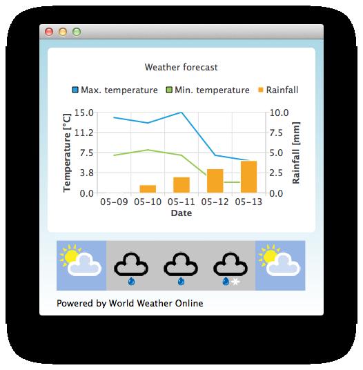 Qml Weather | Qt Charts 5 7