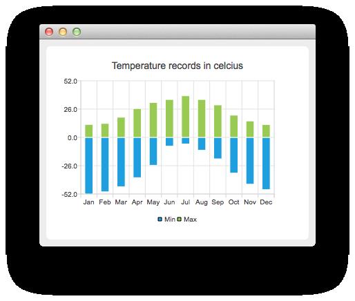 Temperature Records Example | Qt Charts 5 7