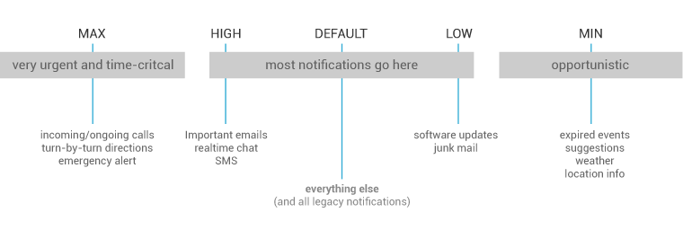 Notifications | Android Developers