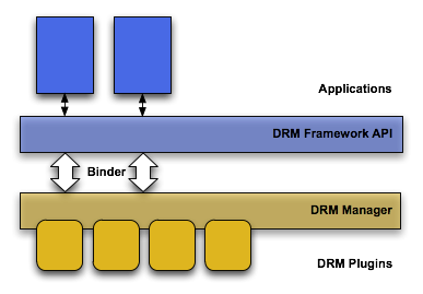android drm - Android SDK | Android Developers