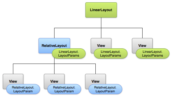 Layouts | Android Developers