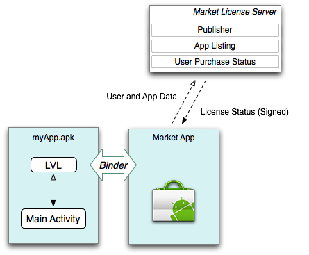 Licensing Overview | Android Developers