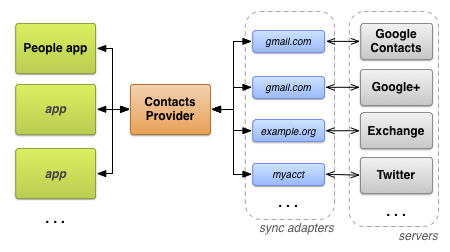 Contacts Provider | Android Developers
