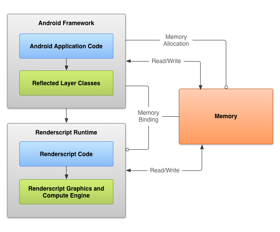 Renderscript Computation Android Developers