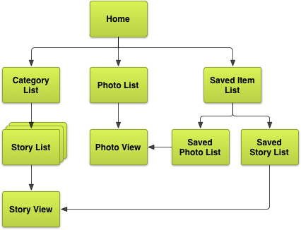 Putting It All Together Wireframing The Example App Android Developers