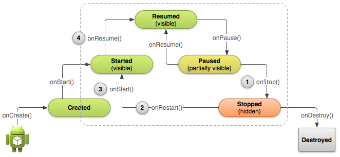 Stopping and Restarting an Activity | Android Developers